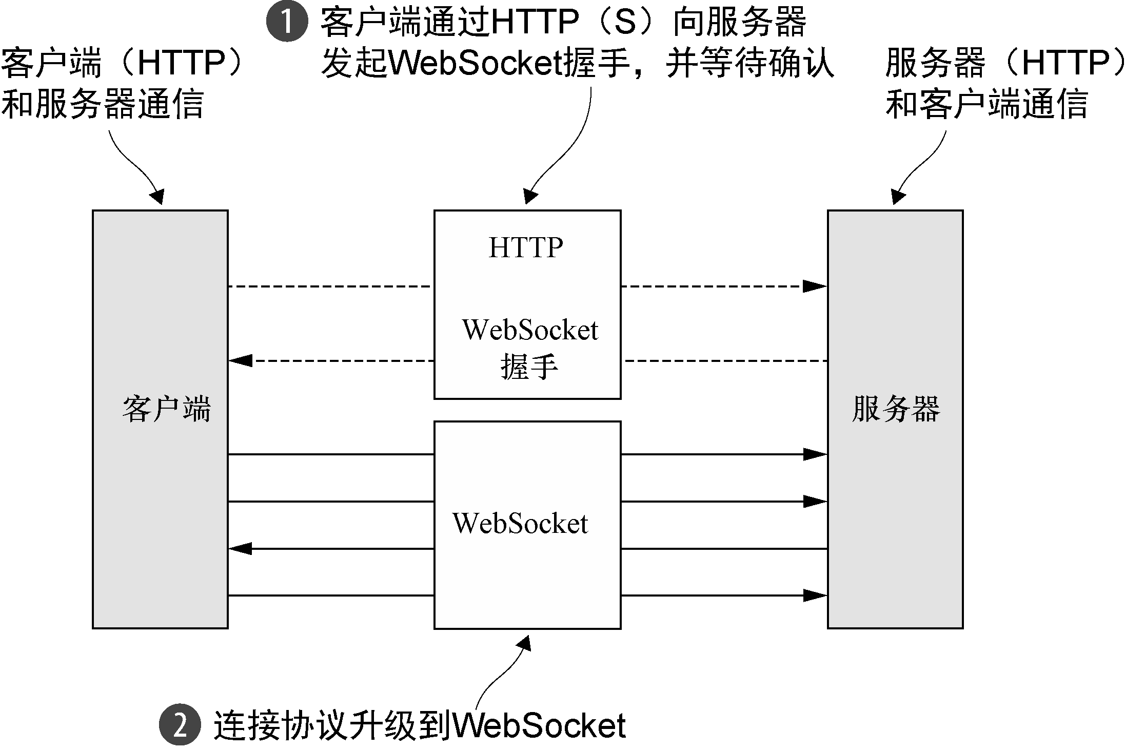 websocket flow